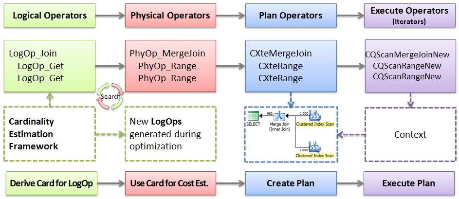 SQl Server Plna Construction Process