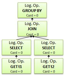 Logical operators tree