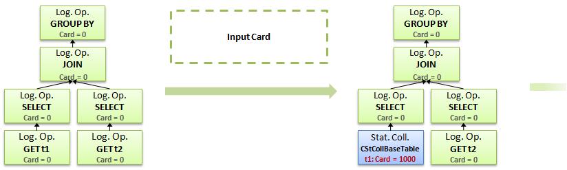 Cardinality Estimation 2014 process