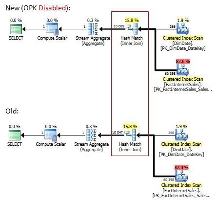 SQL server Plans